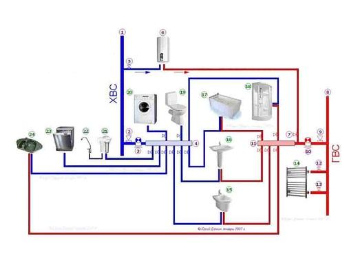 Схема коллекторной разводки труб для горячего и холодного водоснабжения