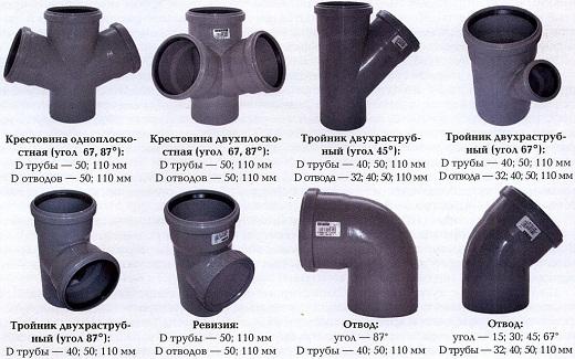 Виды пластиковых фитингов для канализационных труб