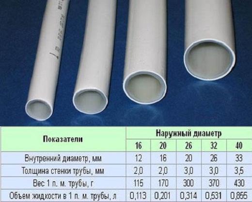 Диаметры труб из металлопластика